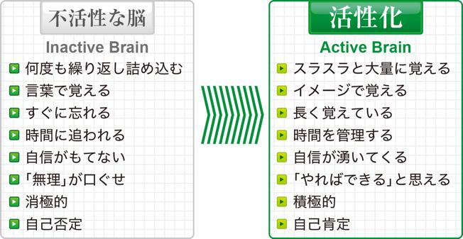 不活性な脳を活性化